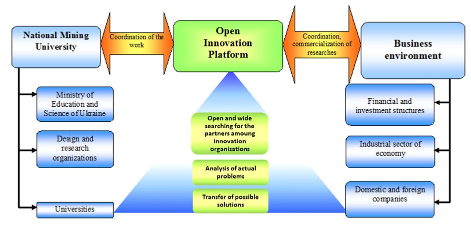 PRINCIPLE OF OPERATION OF THE OPEN INNOVATION PLATFORM