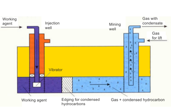 SCHEME OF PERFORMING THE COMPLEX TECHNOLOGY FOR INCREASING CARBOHYDRATES EXTRACTION FROM EXHAUSTED GAS-CONDENSATE DEPOSITS