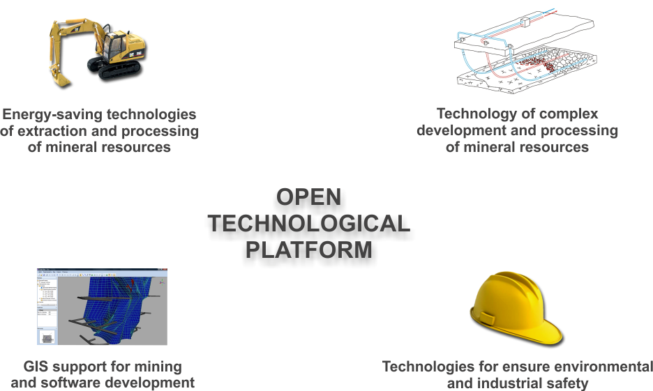 Areas of work of NMU Open Technological Platform